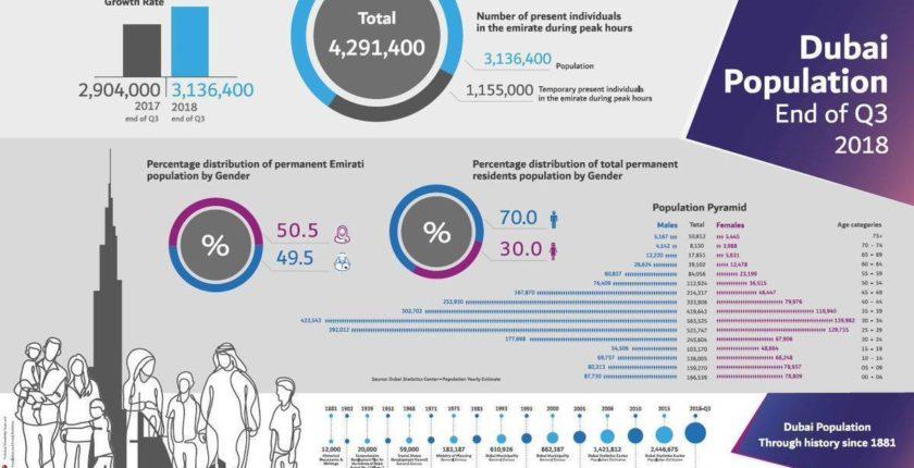 Dubai Population Survey