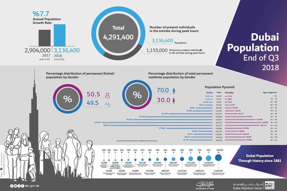 Dubai Population Survey